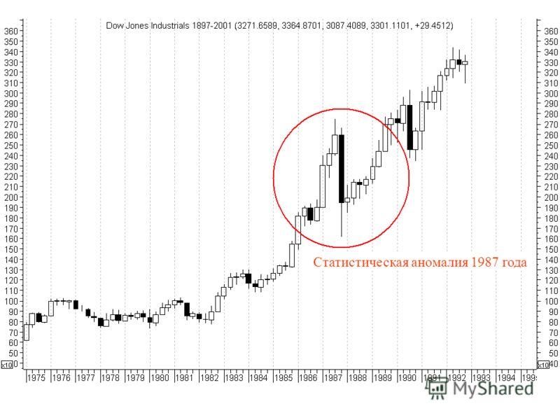 Статистическая аномалия 1987 года