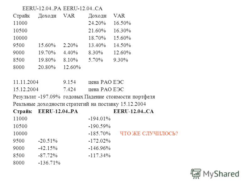 EERU-12.04..PAEERU-12.04..CA СтрайкДоходнVAR ДоходнVAR 1100024.20%16.50% 1050021.60%16.30% 1000018.70%15.60% 950015.60%2.20%13.40%14.50% 900019.70%4.40%8.30%12.60% 850019.80%8.10%5.70%9.30% 800020.80%12.60% 11.11.20049.154цена РАО ЕЭС 15.12.20047.424