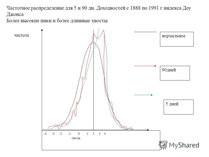 частота -4 -3 -2 -1 0 1 2 3 4 сигма нормальное 90дней 5 дней Частотное распределение для 5 и 90 дн. Доходностей с 1888 по 1991 г индекса Доу Джонса Более высокие пики и более длинные хвосты