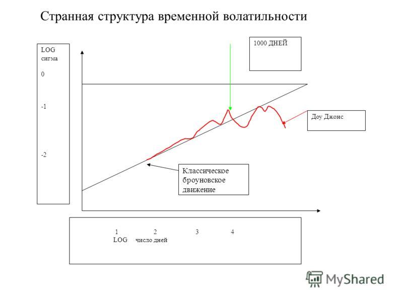 1000 ДНЕЙ Доу Джонс Классическое броуновское движение LOG сигма 0 -2 1 2 3 4 LOG число дней Странная структура временной волатильности