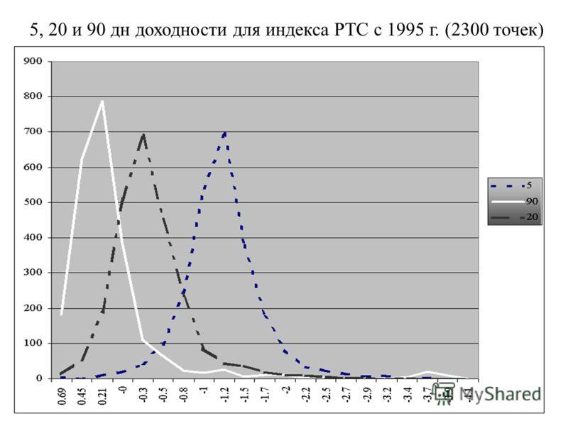 5, 20 и 90 дн доходности для индекса РТС с 1995 г. (2300 точек)