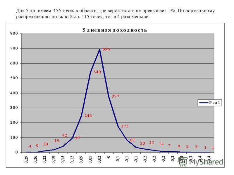 Для 5 дн. имеем 455 точек в области, где вероятность не превышает 5%. По нормальному распределению должно быть 115 точек, т.е. в 4 раза меньше
