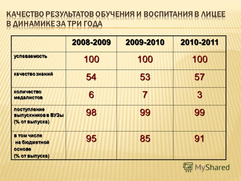 2008-20092009-2010 2010-2011 успеваемость100100100 качество знаний 545357 количество медалистов 673 поступление выпускников в ВУЗы (% от выпуска) 989999 в том числе на бюджетной на бюджетнойоснове (% от выпуска) 958591