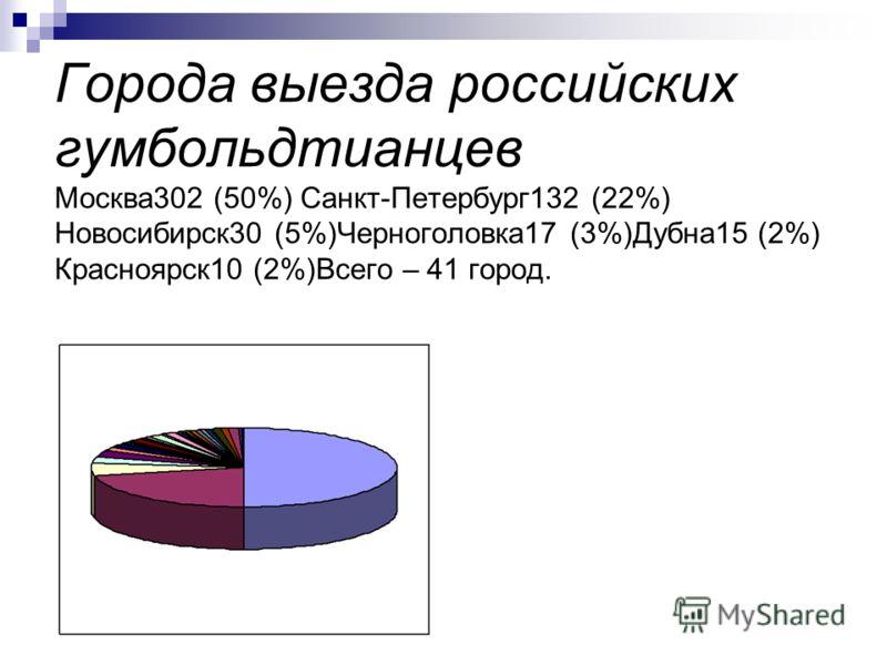 Города выезда российских гумбольдтианцев Москва302 (50%) Санкт-Петербург132 (22%) Новосибирск30 (5%)Черноголовка17 (3%)Дубна15 (2%) Красноярск10 (2%)Всего – 41 город.