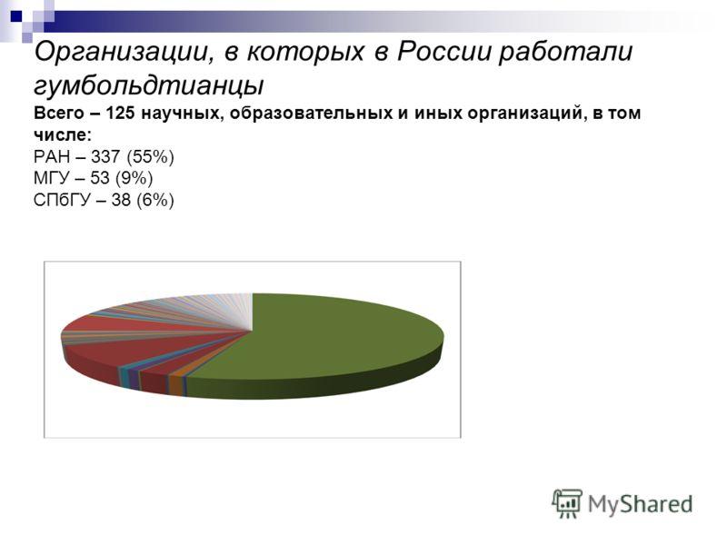 Организации, в которых в России работали гумбольдтианцы Всего – 125 научных, образовательных и иных организаций, в том числе: РАН – 337 (55%) МГУ – 53 (9%) СПбГУ – 38 (6%)