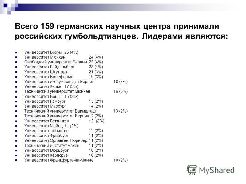 Всего 159 германских научных центра принимали российских гумбольдтианцев. Лидерами являются: Университет Бохум25 (4%) Университет Мюнхен24 (4%) Свободный университет Берлин23 (4%) Университет Гейдельберг23 (4%) Университет Штутгарт21 (3%) Университет