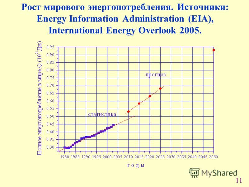 11 Рост мирового энергопотребления. Источники: Energy Information Administration (EIA), International Energy Overlook 2005.