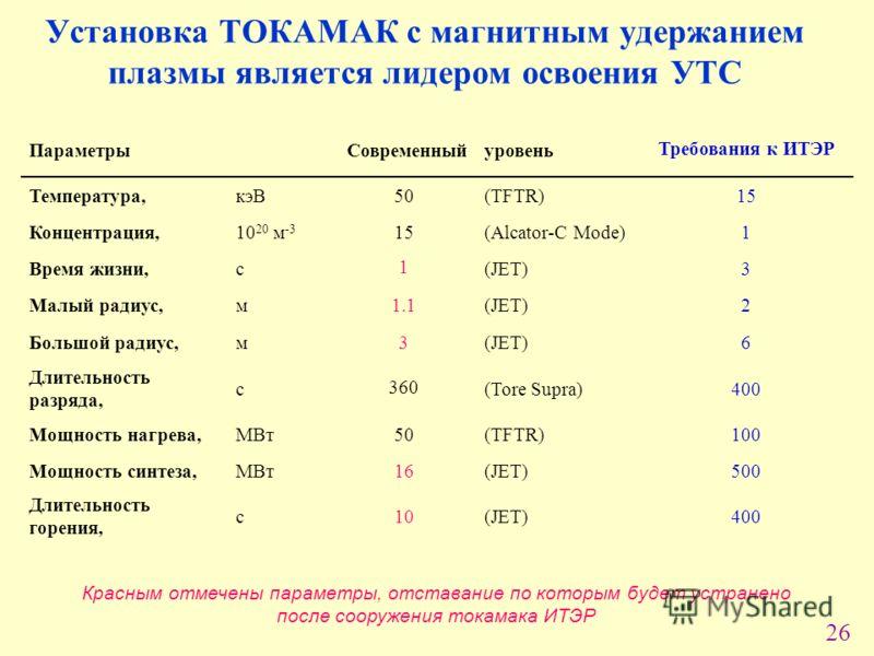26 Установка ТОКАМАК с магнитным удержанием плазмы является лидером освоения УТС Красным отмечены параметры, отставание по которым будет устранено после сооружения токамака ИТЭР ПараметрыСовременныйуровень Требования к ИТЭР Температура,кэВ50(TFTR)15