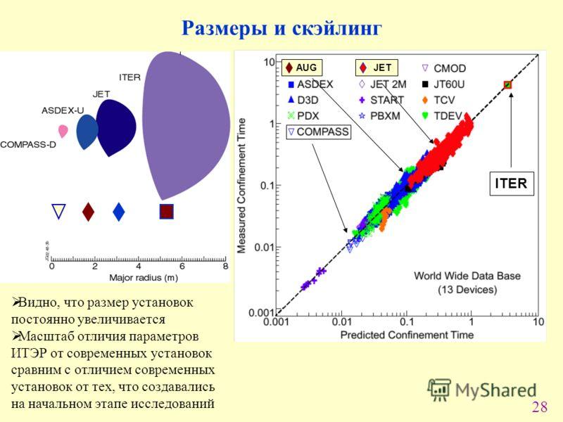 28 AUGJET ITER 30 years Видно, что размер установок постоянно увеличивается Масштаб отличия параметров ИТЭР от современных установок сравним с отличием современных установок от тех, что создавались на начальном этапе исследований Размеры и скэйлинг