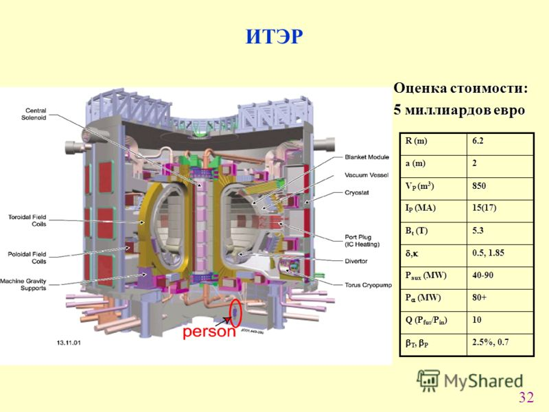 32 2.5%, 0.7 T, P T, P 10 Q (P fus /P in ) 80+ P (MW) 40-90 P aux (MW) 0.5, 1.85,, 5.3 B t (T) 15(17) I P (MA) 850 V P (m 3 ) 2 a (m) 6.2 R (m) ИТЭР Оценка стоимости: 5 миллиардов евро