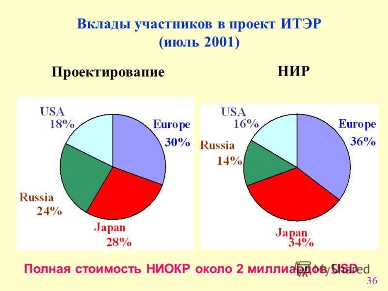 36 Вклады участников в проект ИТЭР (июль 2001) Проектирование НИР Полная стоимость НИОКР около 2 миллиардов USD