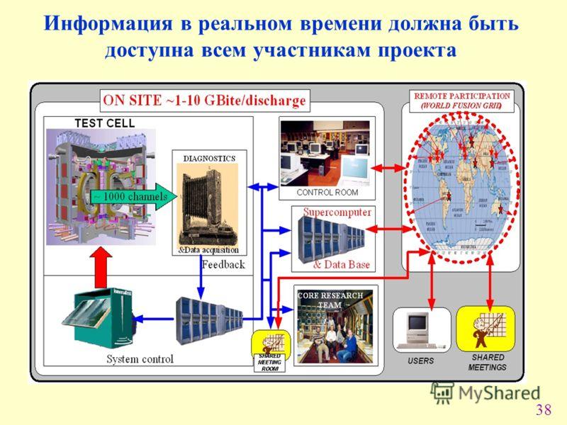 38 Информация в реальном времени должна быть доступна всем участникам проекта