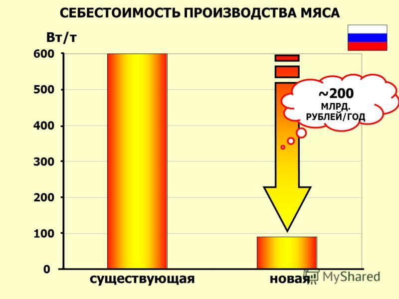СЕБЕСТОИМОСТЬ ПРОИЗВОДСТВА МЯСА 0 100 200 300 400 500 600 Вт/т существующаяновая ~200 МЛРД. РУБЛЕЙ/ГОД