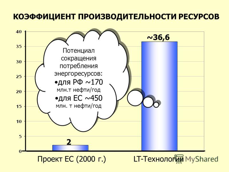 КОЭФФИЦИЕНТ ПРОИЗВОДИТЕЛЬНОСТИ РЕСУРСОВ Проект ЕС (2000 г.)LT-Tехнологии 2 ~36,6 Потенциал сокращения потребления энергоресурсов: для РФ ~170 млн.т нефти/год для ЕС ~450 млн. т нефти/год Потенциал сокращения потребления энергоресурсов: для РФ ~170 мл