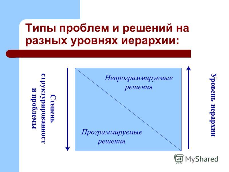 Типы проблем и решений на разных уровнях иерархии: Непрограммируемые решения Программируемые решения Уровень иерархии Степень структурированност и проблемы