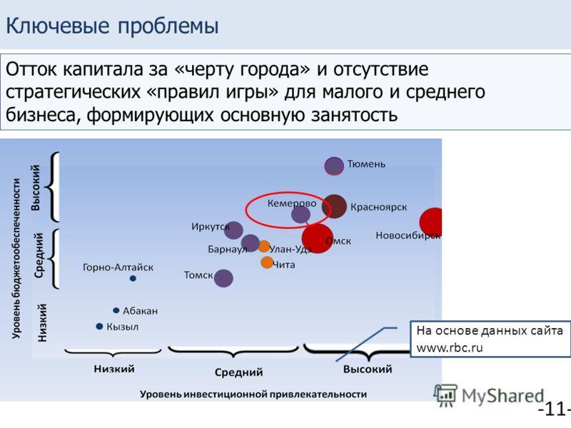 Ключевые проблемы Отток капитала за «черту города» и отсутствие стратегических «правил игры» для малого и среднего бизнеса, формирующих основную занятость На основе данных сайта www.rbc.ru -11-