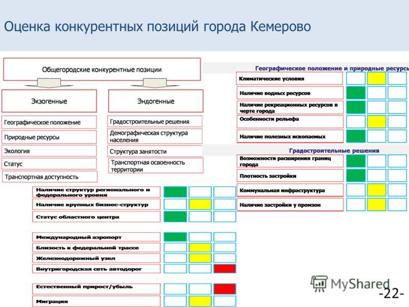 Оценка конкурентных позиций города Кемерово -22-