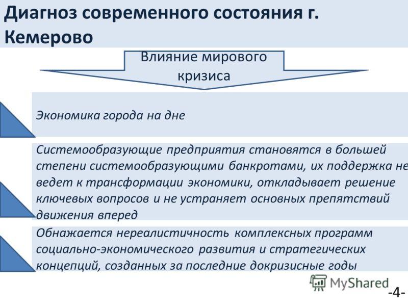 Диагноз современного состояния г. Кемерово -4- Влияние мирового кризиса Экономика города на дне Системообразующие предприятия становятся в большей степени системообразующими банкротами, их поддержка не ведет к трансформации экономики, откладывает реш