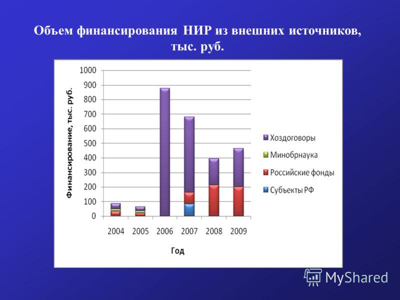 Объем финансирования НИР из внешних источников, тыс. руб.
