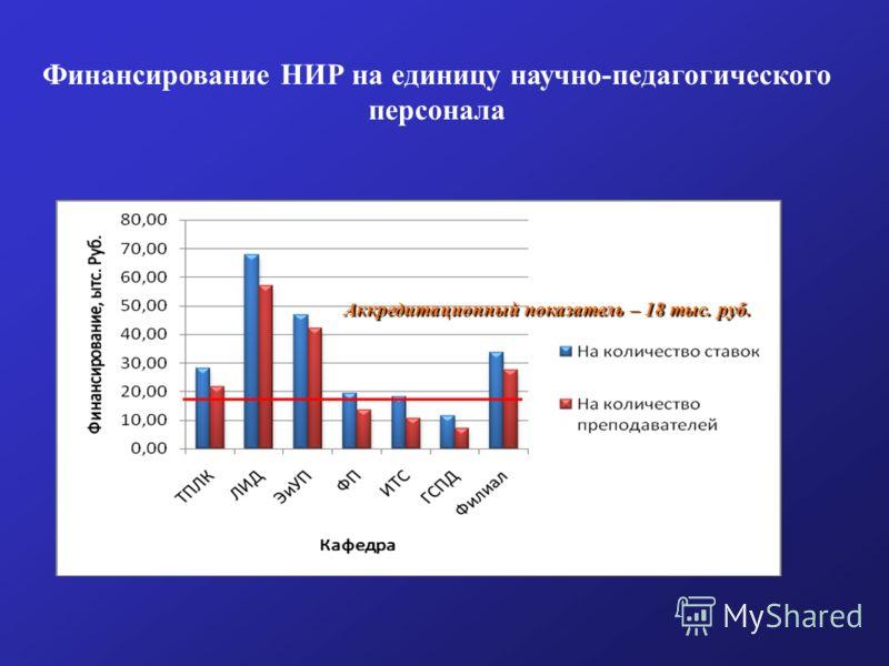 Аккредитационный показатель – 18 тыс. руб. Финансирование НИР на единицу научно-педагогического персонала