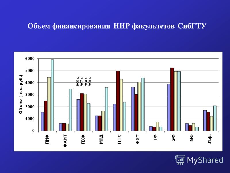 Объем финансирования НИР факультетов СибГТУ