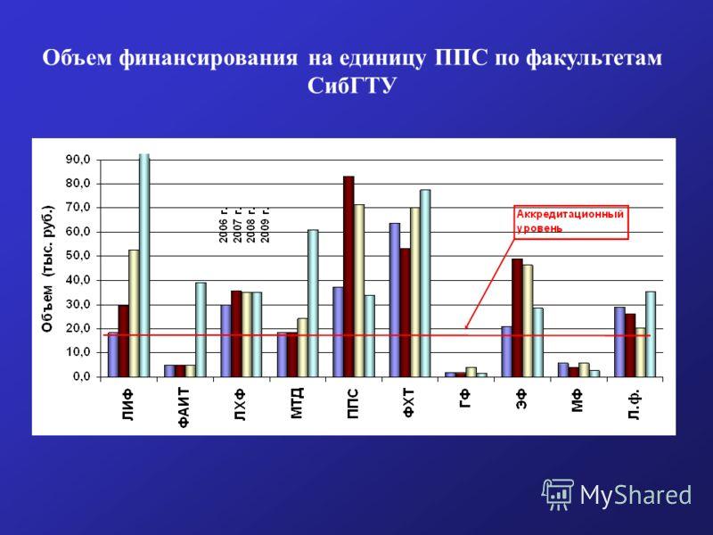 Объем финансирования на единицу ППС по факультетам СибГТУ