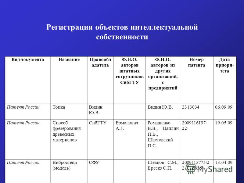 Регистрация объектов интеллектуальной собственности
