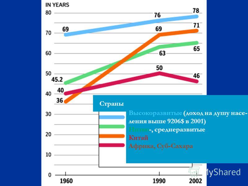 Страны Высокоразвитые (доход на душу насе- ления выше 9206$ в 2001) Низко-, среднеразвитые Китай Африка, Суб-Сахара