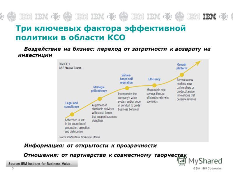 © 2011 IBM Corporation3 Три ключевых фактора эффективной политики в области КСО Воздействие на бизнес: переход от затратности к возврату на инвестиции Информация: от открытости к прозрачности Отношения: от партнерства к совместному творчеству Source: