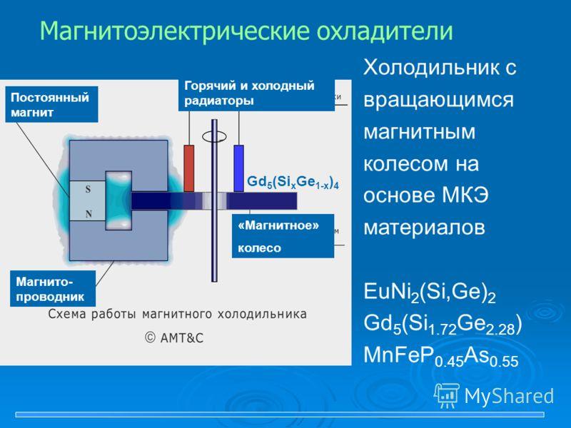 Постоянный магнит Горячий и холодный радиаторы «Магнитное» колесо Mагнито- проводник Gd 5 (Si х Ge 1-х ) 4 Магнитоэлектрические охладители Холодильник с вращающимся магнитным колесом на основе МКЭ материалов EuNi 2 (Si,Ge) 2 Gd 5 (Si 1.72 Ge 2.28 ) M