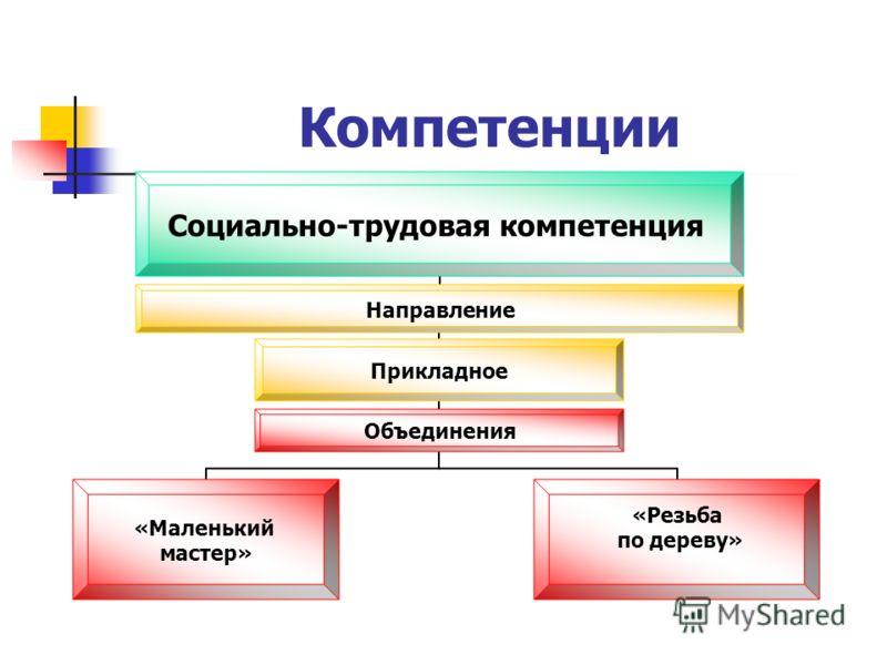 Компетенции Социально- трудовая компетенция Прикладное «Маленький мастер» «Резьба по дереву»Объединения Направление