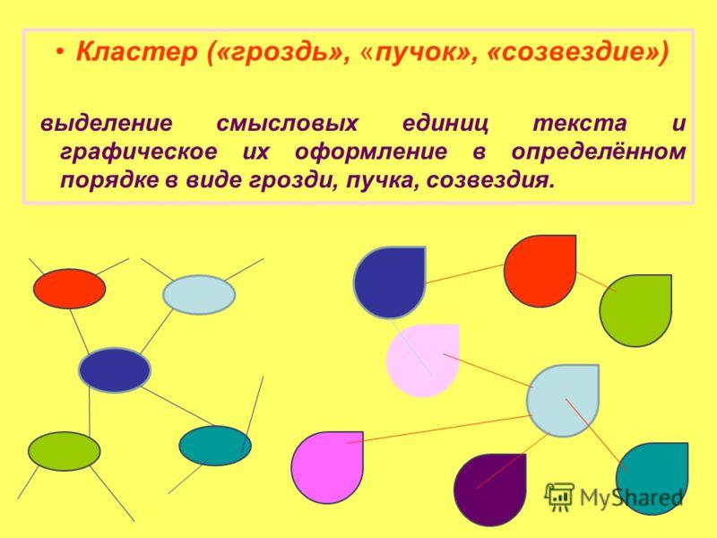 Кластер («гроздь», «пучок», «созвездие») выделение смысловых единиц текста и графическое их оформление в определённом порядке в виде грозди, пучка, созвездия.
