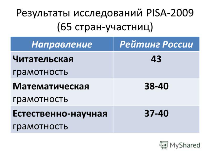 Результаты исследований PISA-2009 (65 стран-участниц) НаправлениеРейтинг России Читательская грамотность 43 Математическая грамотность 38-40 Естественно-научная грамотность 37-40