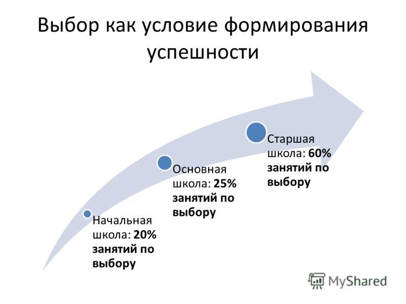 Выбор как условие формирования успешности Начальная школа: 20% занятий по выбору Основная школа: 25% занятий по выбору Старшая школа: 60% занятий по выбору