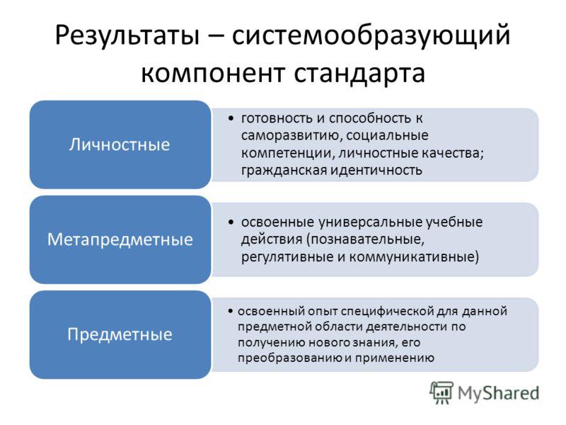 Результаты – системообразующий компонент стандарта готовность и способность к саморазвитию, социальные компетенции, личностные качества; гражданская идентичность Личностные освоенные универсальные учебные действия (познавательные, регулятивные и комм