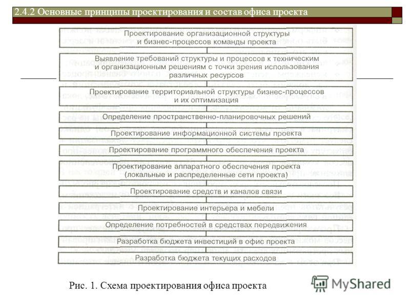 Рис. 1. Схема проектирования офиса проекта 2.4.2 Основные принципы проектирования и состав офиса проекта