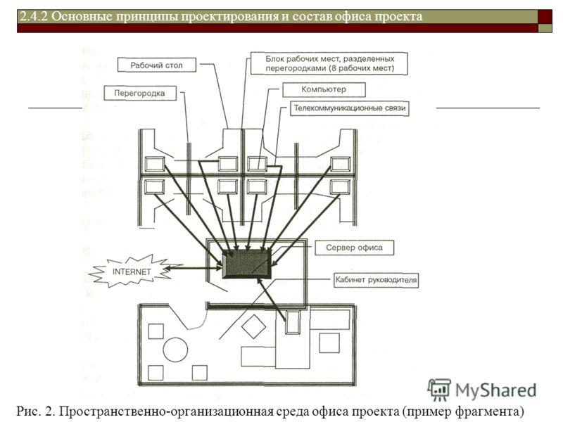 Рис. 2. Пространственно-организационная среда офиса проекта (пример фрагмента) 2.4.2 Основные принципы проектирования и состав офиса проекта