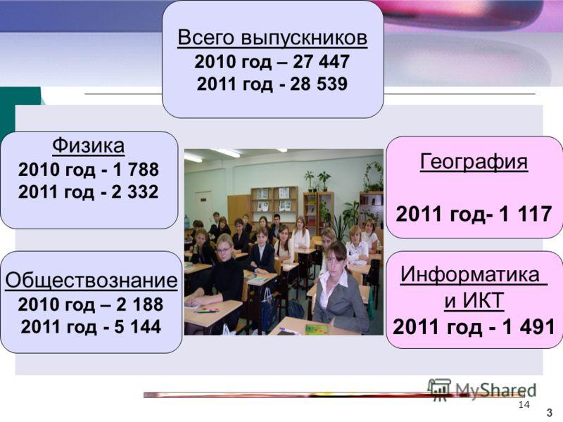 14 3 Всего выпускников 2010 год – 27 447 2011 год - 28 539 География 2011 год- 1 117 Обществознание 2010 год – 2 188 2011 год - 5 144 Физика 2010 год - 1 788 2011 год - 2 332 Информатика и ИКТ 2011 год - 1 491