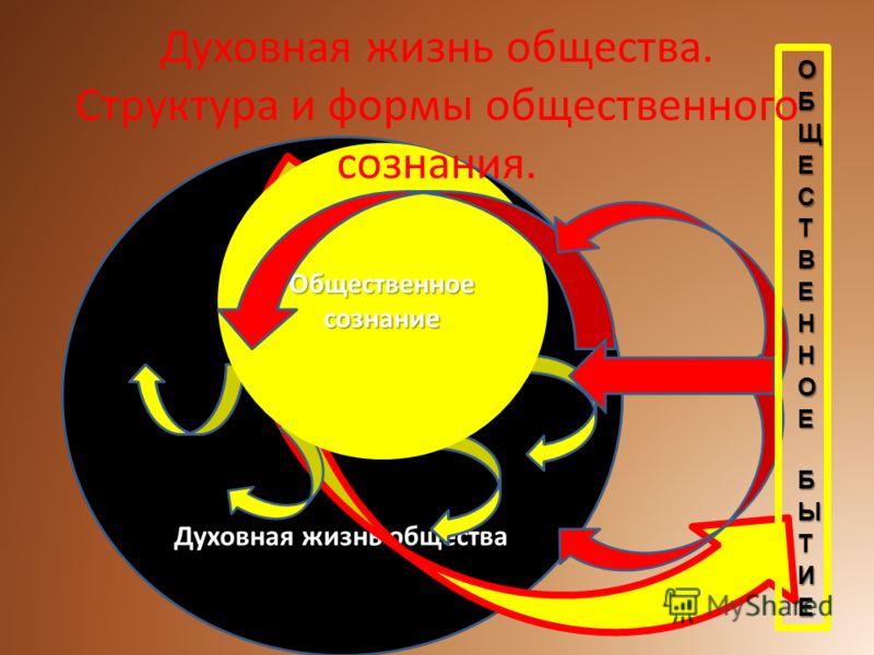 Духовная жизнь общества Общественное сознание Духовная жизнь общества. Структура и формы общественного сознания.