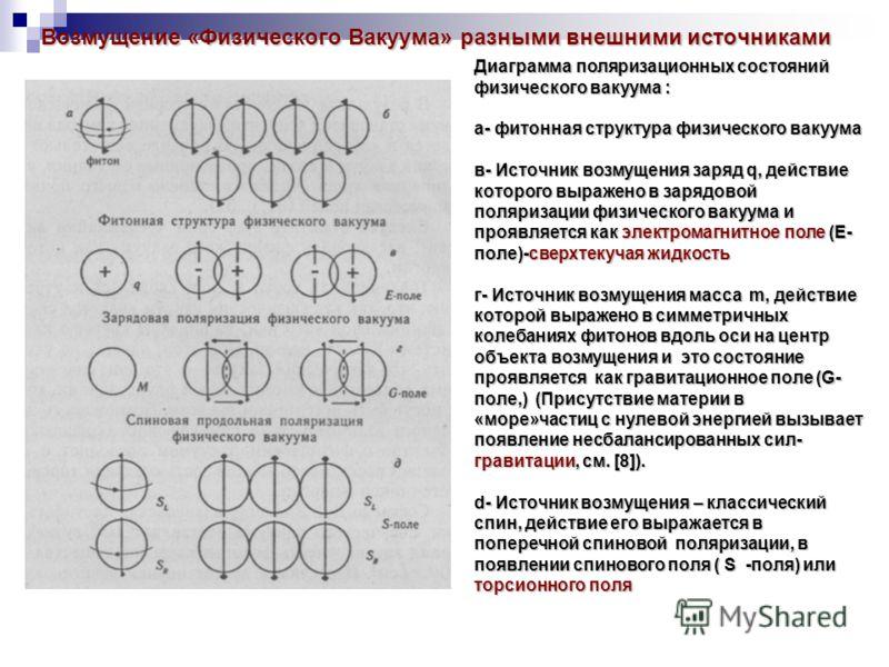 Возмущение «Физического Вакуума» разными внешними источниками Возмущение «Физического Вакуума» разными внешними источниками Диаграмма поляризационных состояний физического вакуума : а- фитонная структура физического вакуума в- Источник возмущения зар