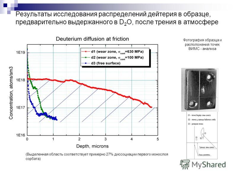 Результаты исследования распределений дейтерия в образце, предварительно выдержанного в D 2 O, после трения в атмосфере Фотография образца и расположения точек ВИМС - анализа (Выделенная область соответствует примерно 27% диссоциации первого монослоя