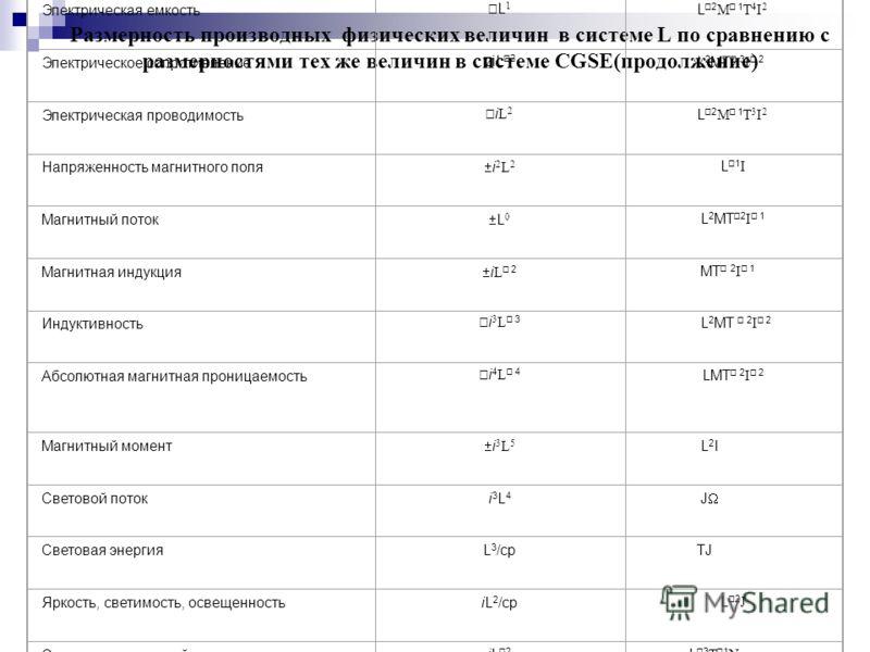 Размерность производных физических величин в системе L по сравнению с размерностями тех же величин в системе CGSE(продолжение) Наименование физической величиныРазмерность в системе LРазмерность в системе CGSE Скорость i L 2 LT 1 Ускорение i 2 L 3 LT