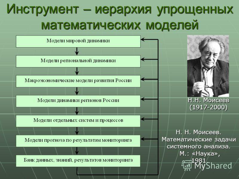 Инструмент – иерархия упрощенных математических моделей Н.Н. Моисеев (1917-2000) Н. Н. Моисеев. Математические задачи системного анализа. М.: «Наука», М.: «Наука»,1981.