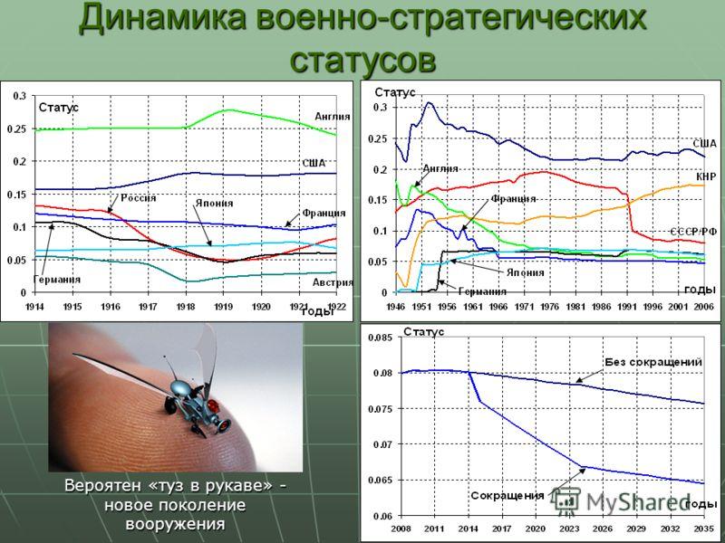 Динамика военно-стратегических статусов Вероятен «туз в рукаве» - новое поколение вооружения