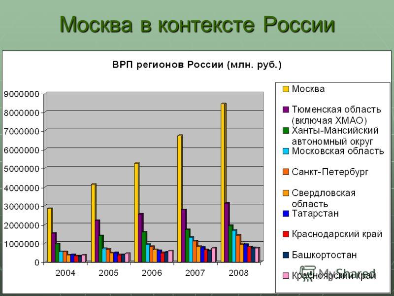 Москва в контексте России