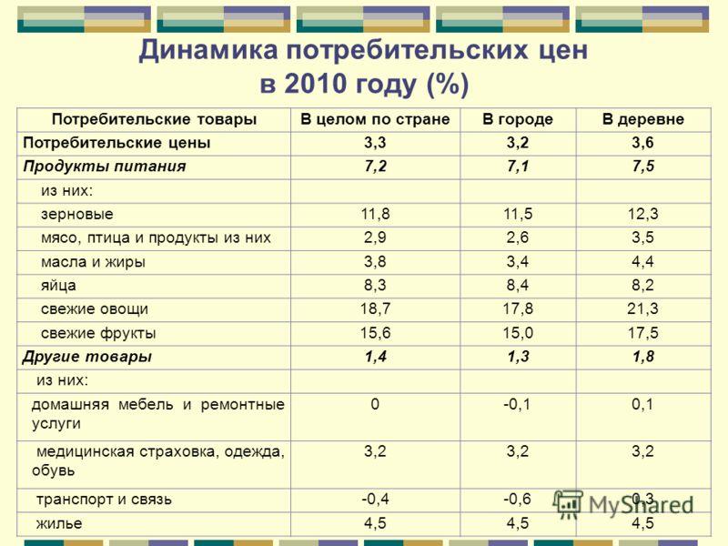 Динамика потребительских цен в 2010 году (%) Потребительские товарыВ целом по странеВ городеВ деревне Потребительские цены3,33,23,6 Продукты питания7,27,17,5 из них: зерновые11,811,512,3 мясо, птица и продукты из них2,92,63,5 масла и жиры3,83,44,4 яй