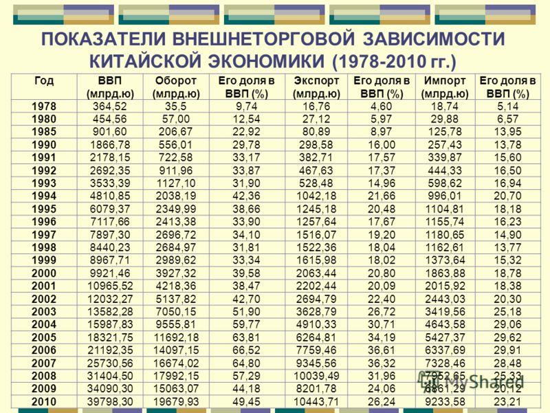ПОКАЗАТЕЛИ ВНЕШНЕТОРГОВОЙ ЗАВИСИМОСТИ КИТАЙСКОЙ ЭКОНОМИКИ (1978-2010 гг.) ГодВВП (млрд.ю) Оборот (млрд.ю) Его доля в ВВП (%) Экспорт (млрд.ю) Его доля в ВВП (%) Импорт (млрд.ю) Его доля в ВВП (%) 1978364,5235,59,7416,764,6018,745,14 1980454,5657,0012