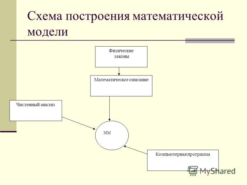 Схема построения математической модели Физические законы Математическое описание Численный анализ ММ Компьютерная программа