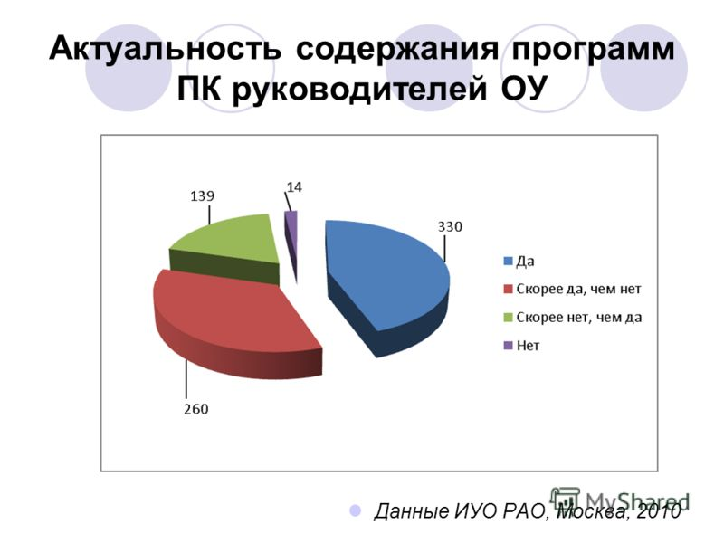 Актуальность содержания программ ПК руководителей ОУ Данные ИУО РАО, Москва, 2010