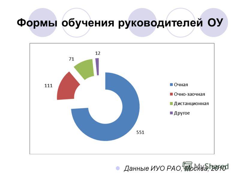 Формы обучения руководителей ОУ Данные ИУО РАО, Москва, 2010